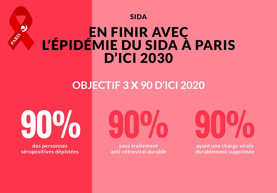 Paris sans sida 1/2 En finir avec l'épidémie du sida à Paris d'ici 2030 : objectif 3 x 90 d'ici 2020 - image/x-png
