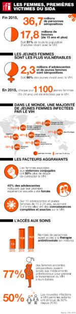 Les femmes premières victimes du sida [infographie]  - image/x-png