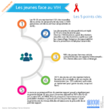 jeunes-VIH-cinq-points-cles - application/pdf